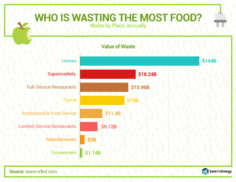 Poor inventory management leads to significant wastage, to the tune of $25 billion a year for US restaurants