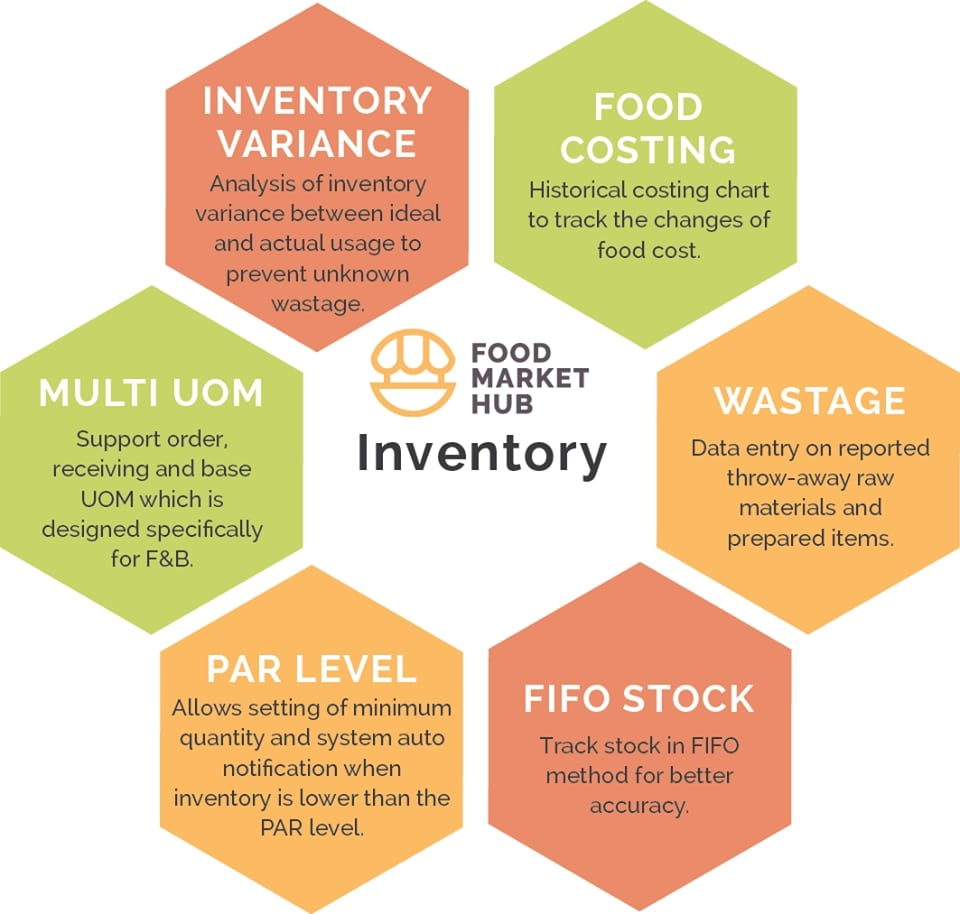 A selection of best practices in restaurant inventory management