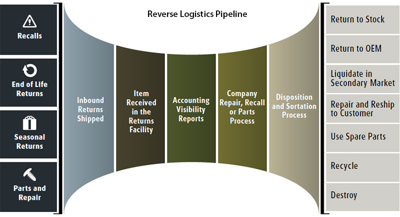 Returned products do not need to be thrown away. Following a reverse logistics pipeline can create new opportunities.